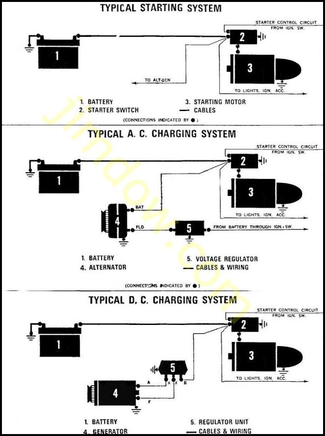 carstartersystem diagram page battery starter alternator wiring diagram at panicattacktreatment.co