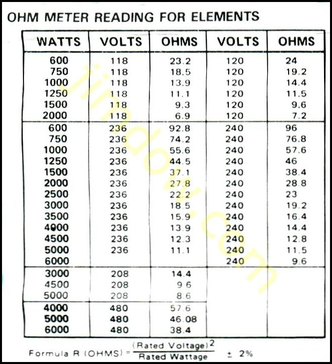 Diagram page water heater ohm chart greentooth